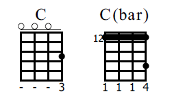 Understanding And Applying The CAGED Method On Ukulele