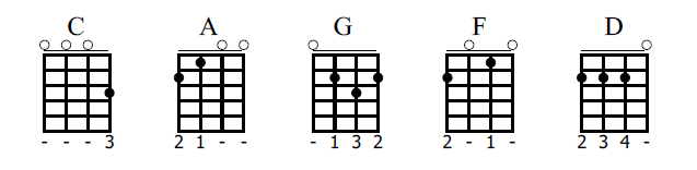 Ukulele ukulele chords 1234 : guitar tabs of gitara Tags : guitar tabs of gitara smooth jazz ...