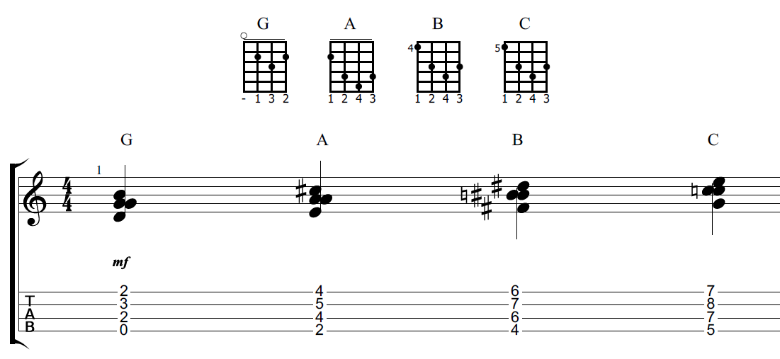 Understanding And Applying The Caged Method On Ukulele Rock Class 101