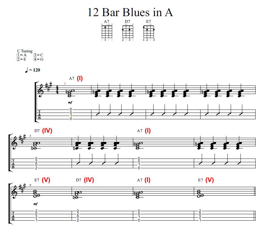 Understanding the 12 Bar Blues Form - Rock Class 101
